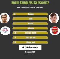 Kevin Kampl vs Kai Havertz h2h player stats