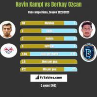 Kevin Kampl vs Berkay Ozcan h2h player stats