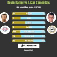 Kevin Kampl vs Lazar Samardzic h2h player stats