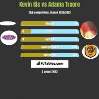 Kevin Kis vs Adama Traore h2h player stats