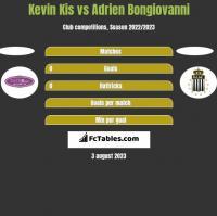 Kevin Kis vs Adrien Bongiovanni h2h player stats
