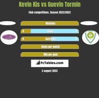 Kevin Kis vs Guevin Tormin h2h player stats