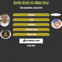 Kevin Kratz vs Allan Cruz h2h player stats