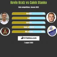 Kevin Kratz vs Caleb Stanko h2h player stats