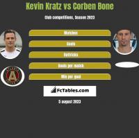 Kevin Kratz vs Corben Bone h2h player stats