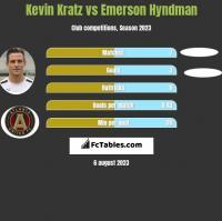 Kevin Kratz vs Emerson Hyndman h2h player stats