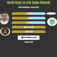 Kevin Kratz vs Eric Daian Remedi h2h player stats
