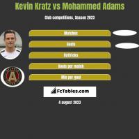 Kevin Kratz vs Mohammed Adams h2h player stats