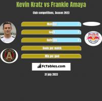 Kevin Kratz vs Frankie Amaya h2h player stats