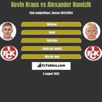 Kevin Kraus vs Alexander Nandzik h2h player stats