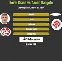 Kevin Kraus vs Daniel Haegele h2h player stats
