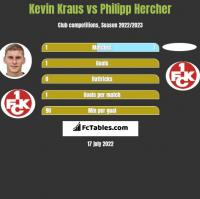 Kevin Kraus vs Philipp Hercher h2h player stats