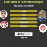 Kevin Kraus vs Sebastian Schuppan h2h player stats