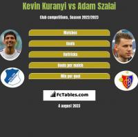 Kevin Kuranyi vs Adam Szalai h2h player stats