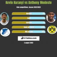 Kevin Kuranyi vs Anthony Modeste h2h player stats