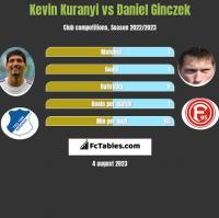 Kevin Kuranyi vs Daniel Ginczek h2h player stats