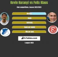 Kevin Kuranyi vs Felix Klaus h2h player stats