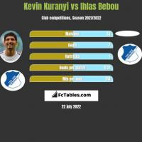 Kevin Kuranyi vs Ihlas Bebou h2h player stats