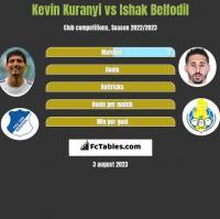 Kevin Kuranyi vs Ishak Belfodil h2h player stats