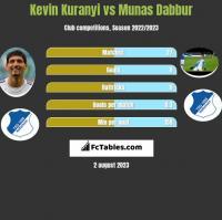 Kevin Kuranyi vs Munas Dabbur h2h player stats