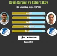 Kevin Kuranyi vs Robert Skov h2h player stats
