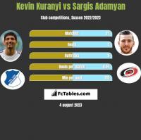 Kevin Kuranyi vs Sargis Adamyan h2h player stats