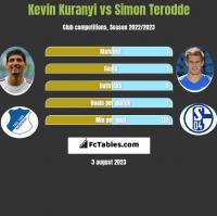 Kevin Kuranyi vs Simon Terodde h2h player stats