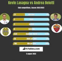 Kevin Lasagna vs Andrea Belotti h2h player stats