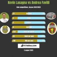 Kevin Lasagna vs Andrea Favilli h2h player stats