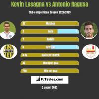 Kevin Lasagna vs Antonio Ragusa h2h player stats