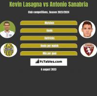 Kevin Lasagna vs Antonio Sanabria h2h player stats