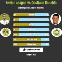 Kevin Lasagna vs Cristiano Ronaldo h2h player stats