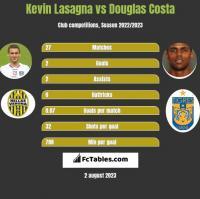 Kevin Lasagna vs Douglas Costa h2h player stats