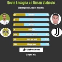 Kevin Lasagna vs Dusan Vlahovic h2h player stats