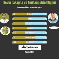 Kevin Lasagna vs Emiliano Ariel Rigoni h2h player stats