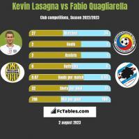 Kevin Lasagna vs Fabio Quagliarella h2h player stats