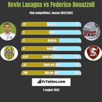 Kevin Lasagna vs Federico Bonazzoli h2h player stats