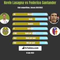 Kevin Lasagna vs Federico Santander h2h player stats