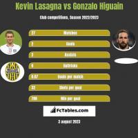 Kevin Lasagna vs Gonzalo Higuain h2h player stats