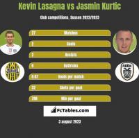 Kevin Lasagna vs Jasmin Kurtic h2h player stats