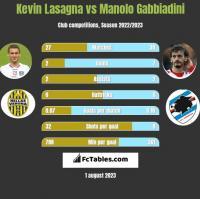 Kevin Lasagna vs Manolo Gabbiadini h2h player stats