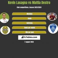 Kevin Lasagna vs Mattia Destro h2h player stats