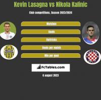 Kevin Lasagna vs Nikola Kalinic h2h player stats