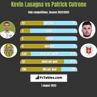 Kevin Lasagna vs Patrick Cutrone h2h player stats