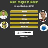 Kevin Lasagna vs Romulo h2h player stats