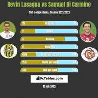 Kevin Lasagna vs Samuel Di Carmine h2h player stats
