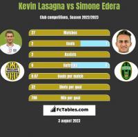 Kevin Lasagna vs Simone Edera h2h player stats