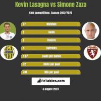 Kevin Lasagna vs Simone Zaza h2h player stats