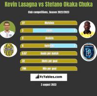 Kevin Lasagna vs Stefano Okaka Chuka h2h player stats