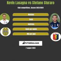 Kevin Lasagna vs Stefano Sturaro h2h player stats